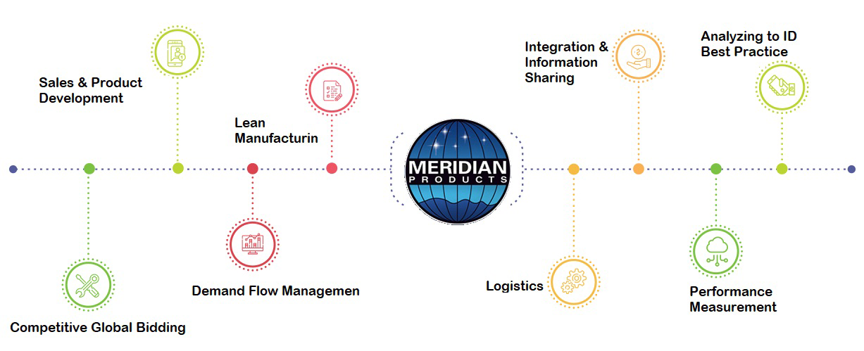 Meridian Products Process